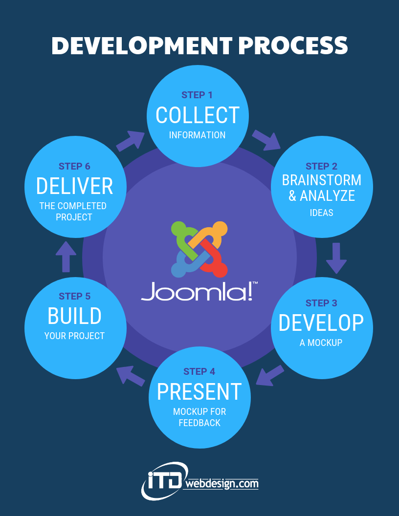 joomla development process