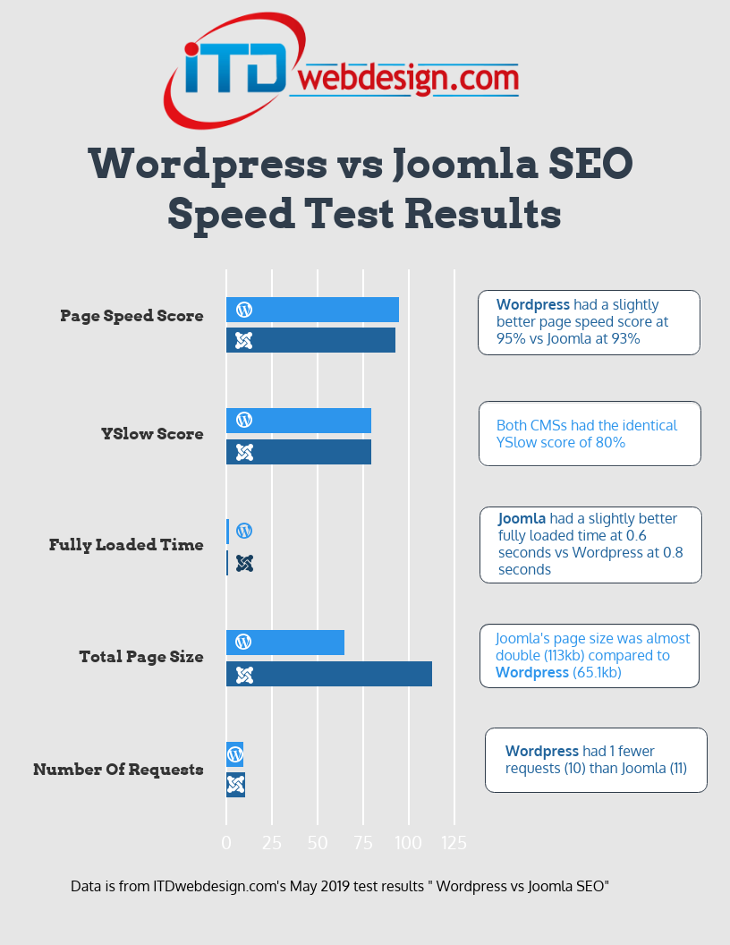 wordpress versus joomla speed test results
