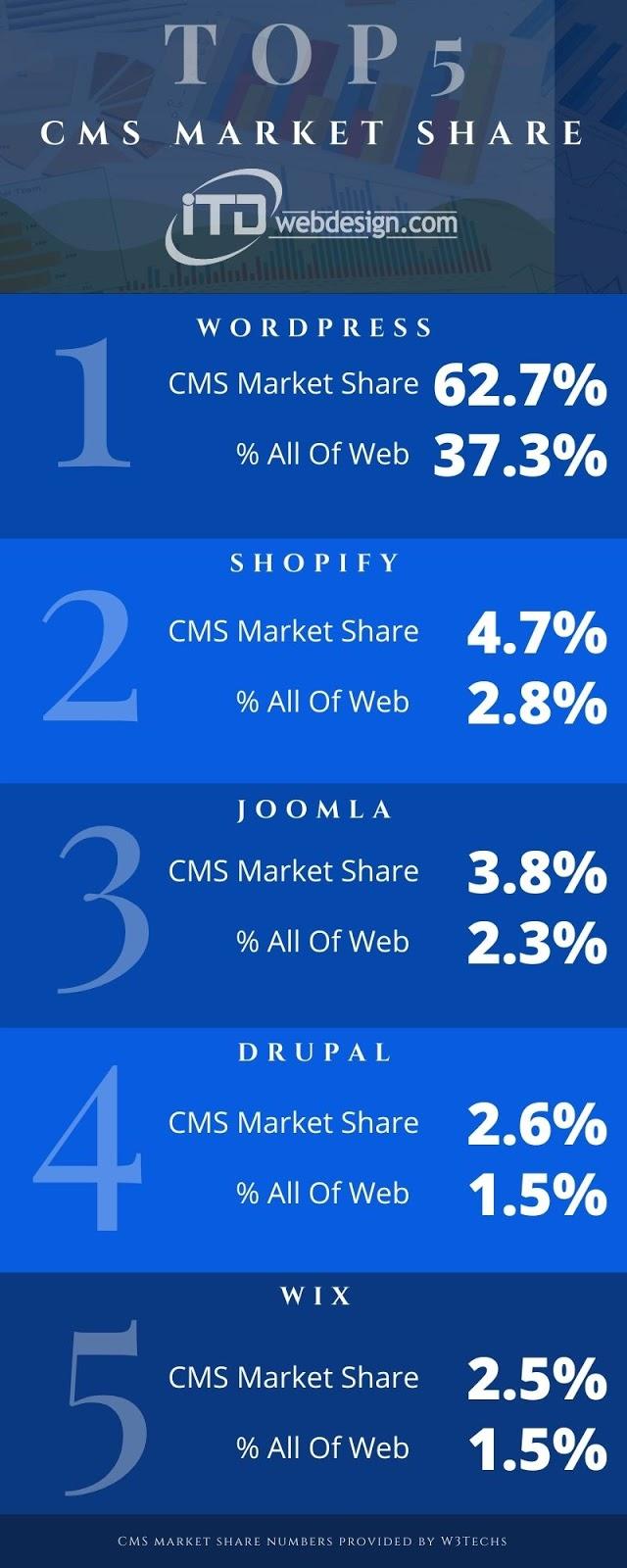 top 5 cms market share
